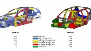 Volvo XC60 použití vysokopevnostní oceli