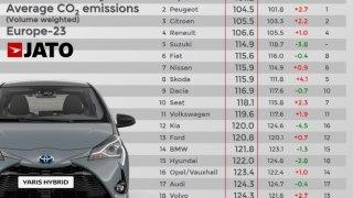 JATO Dynamics emise CO2 nových vozidel v roce 2017