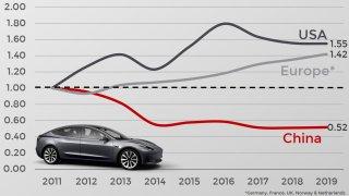 JATO - cena elektromobilu