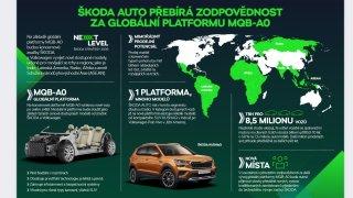 MQB-A0 v Mladé Boleslavi a ve světě, Škoda Auto