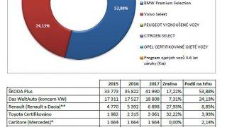 Podíl certifikovaných programů importérů na prodej