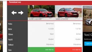 Hyundai Tucson vs. Škoda Karoq. Porovnali jsme dvě aktuálně nejprodávanější rodinná SUV v Česku